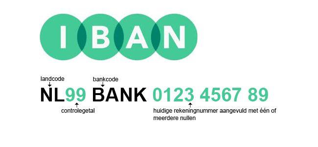 ايبان IBAN – تعرف على رقم الحساب البنكي الدولي
