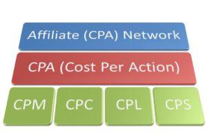شبكات CPA